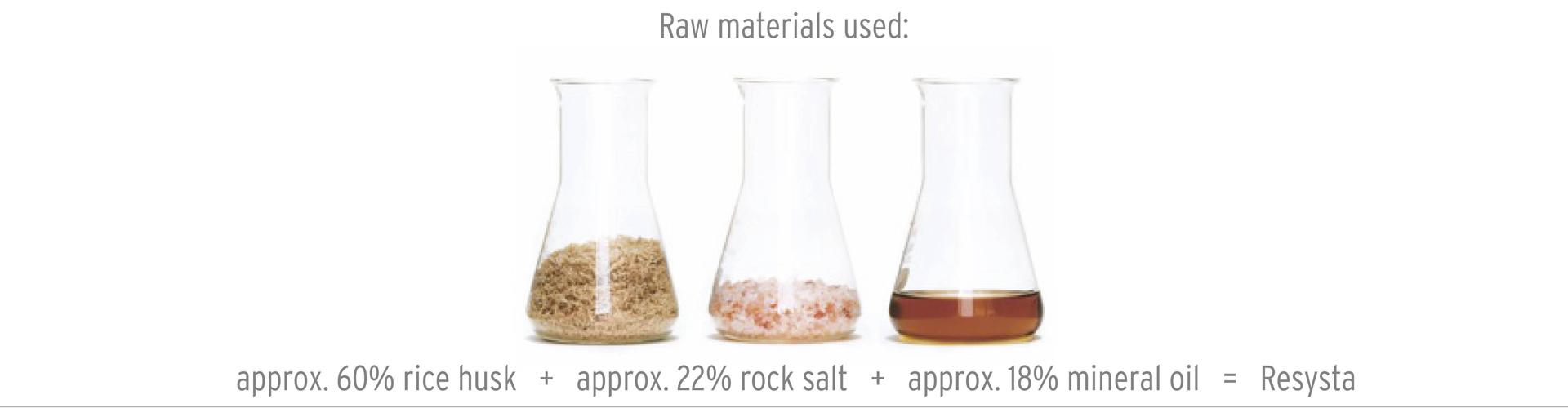Resysta Ingredients
