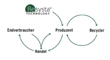 Resysta Technology